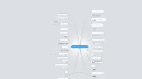 Mind Map: siciedad, educacion e informatica