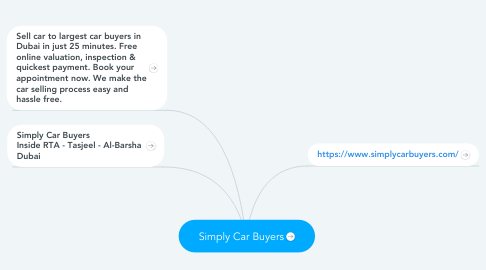Mind Map: Simply Car Buyers