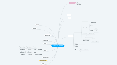 Mind Map: Направления клиентов