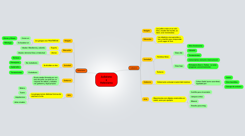 Mind Map: Judaísmo y Helenismo