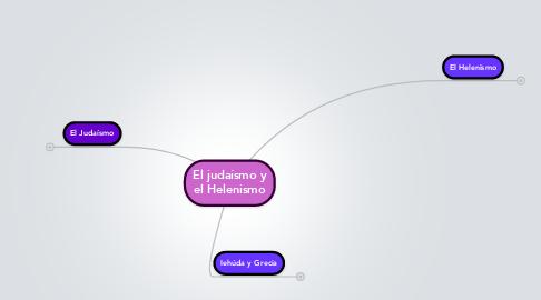 Mind Map: El judaísmo y el Helenismo