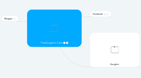 Mind Map: TreeSurgeon.Care