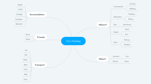 Mind Map: Our Holiday