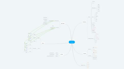 Mind Map: Project