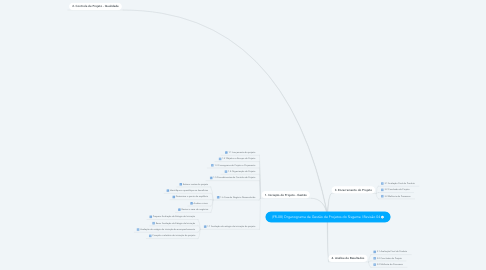 Mind Map: (FR-08) Project Management Organization Chart of Sisgama | Review 04