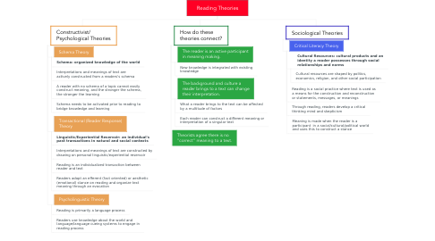 Mind Map: Reading Theories