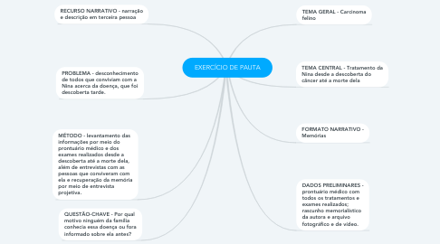 Mind Map: EXERCÍCIO DE PAUTA