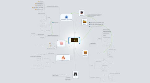 Mind Map: yodisphere.com