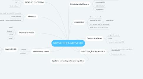Mind Map: NOSSA FORÇA, NOSSA VOZ