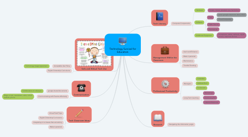 Mind Map: Technology Survival for Educators