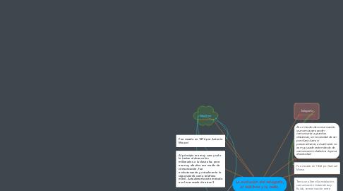 Mind Map: La evolución del telégrafo, el teléfono y la radio.