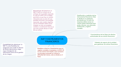 Mind Map: NIIF 9 INSTRUMENTOS FINANCIEROS