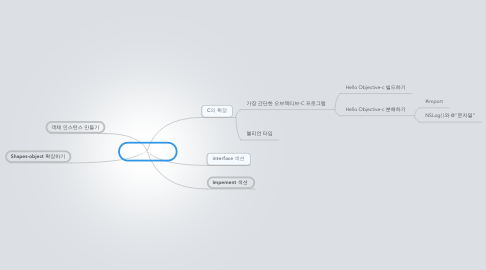 Mind Map: Objective-C