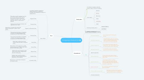 Mind Map: Lanaguage Assessment