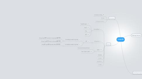 Mind Map: Unity3D