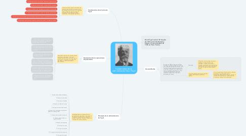 Mind Map: fundamentos de la  administración Henri Fayol