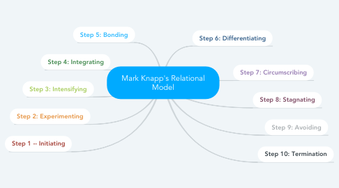 Mind Map: Mark Knapp's Relational Model
