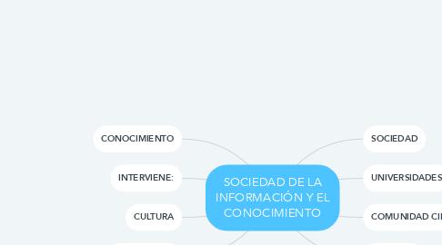 Mind Map: SOCIEDAD DE LA INFORMACIÓN Y EL CONOCIMIENTO