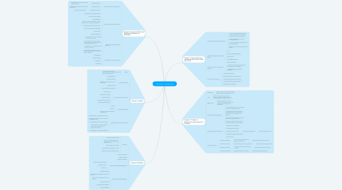 Mind Map: Introduction to Assessment