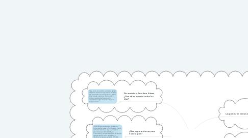 Mind Map: Cultura Kaizen y las Pymes venezolanas