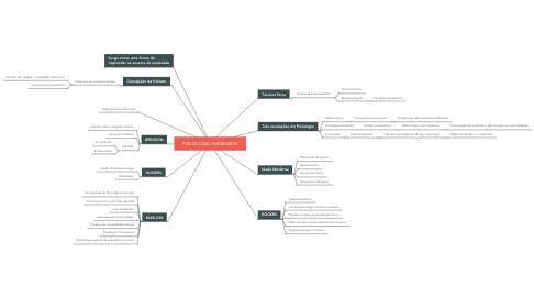 Mind Map: PSICOLOGIA HUMANISTA