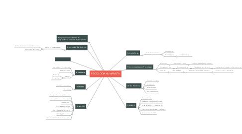 Mind Map: PSICOLOGIA HUMANISTA