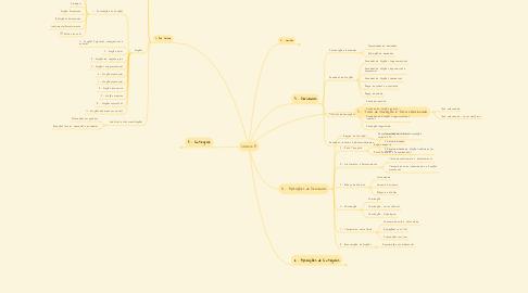 Mind Map: Calculo A
