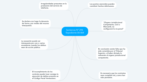 Mind Map: Sentencia N° 294  Expediente 00-864