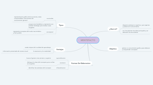 Mind Map: MENTEFACTO