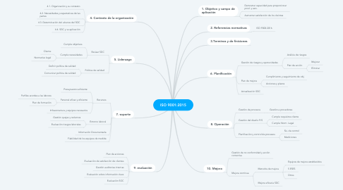 Mind Map: ISO 9001:2015