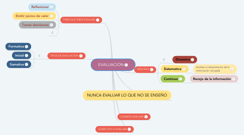 Mind Map: EVALUACION