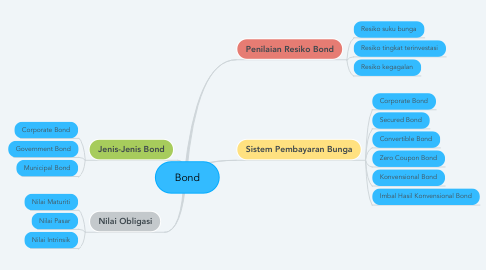 Mind Map: Bond