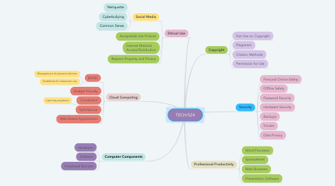 Mind Map: TECH/524