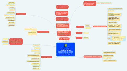 Mind Map: INFORMATION AND COMMUNICATION TECHNOLOGY- Is a set of technological tools that is used to communicate and to create and to deciminate and to store and to manage information