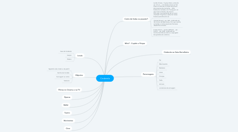 Mind Map: Cinderela