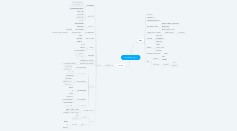 Mind Map: SmartRobotDigital