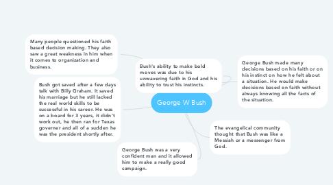 Mind Map: George W Bush