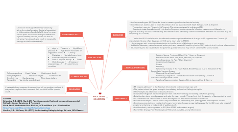 Mind Map: MYOCARDIAL INFARCTION