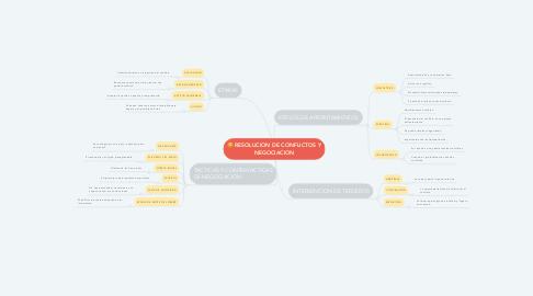 Mind Map: RESOLUCION DE CONFLICTOS Y NEGOCIACION