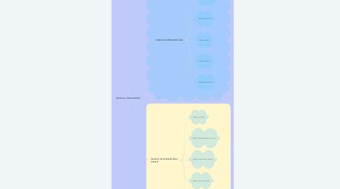 Mind Map: Gerencia y Cultura Kaizen