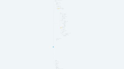 Mind Map: 教材
