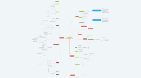 Mind Map: Betriebsysteme