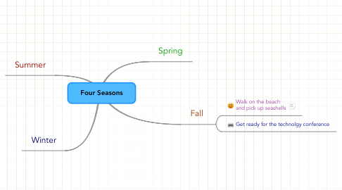 Mind Map: Four Seasons