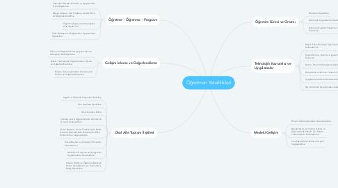 Mind Map: Öğretmen Yeterlilikleri