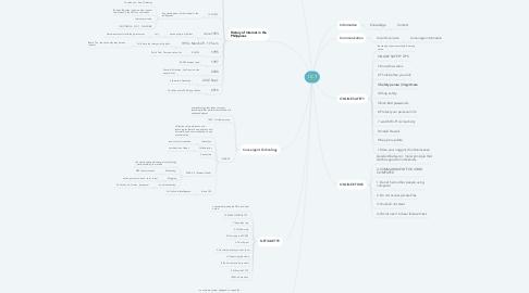 Mind Map: I.C.T