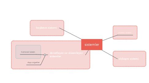 Mind Map: sistemler