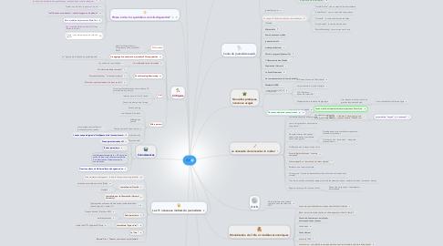 Mind Map: fvf