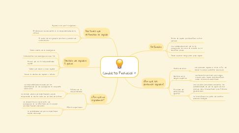 Mind Map: Conducta Prosocial