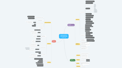 Mind Map: Shopping Fulfillment  Center Infrastructure VALUE PROPOSITION Version 1.02