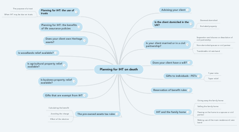 Mind Map: Planning for IHT on death